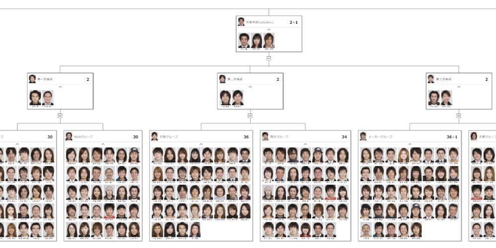 顔写真つき組織図機能