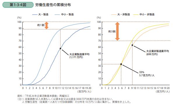 中小企業庁『中小企業の生産性分析』