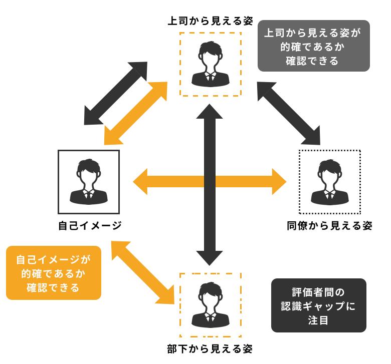 360度評価とは? メリット、デメリット、運用方法、評価項目、導入率 ...
