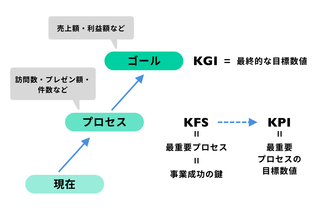 kpiとは 意味 設定方法 okrとの違い 設定のコツ 具体例 人事のkpi