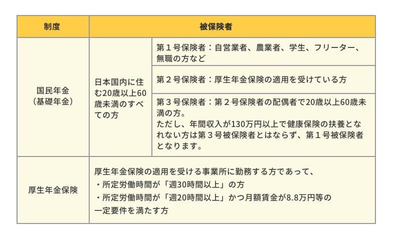 条件 社会 保険 適用