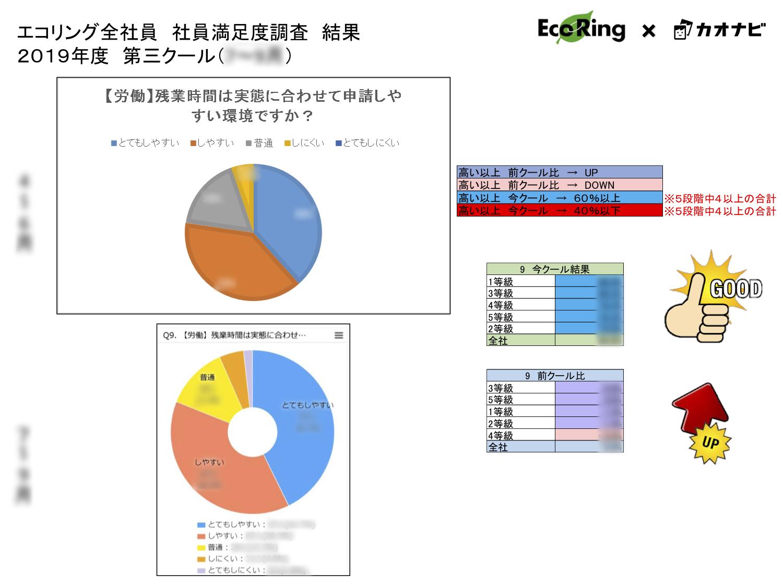 ▲エコリングのCHART BOARD活用方法(※画像はイメージです)。満足度調査の結果をグラフ化し、全社員に共有している。