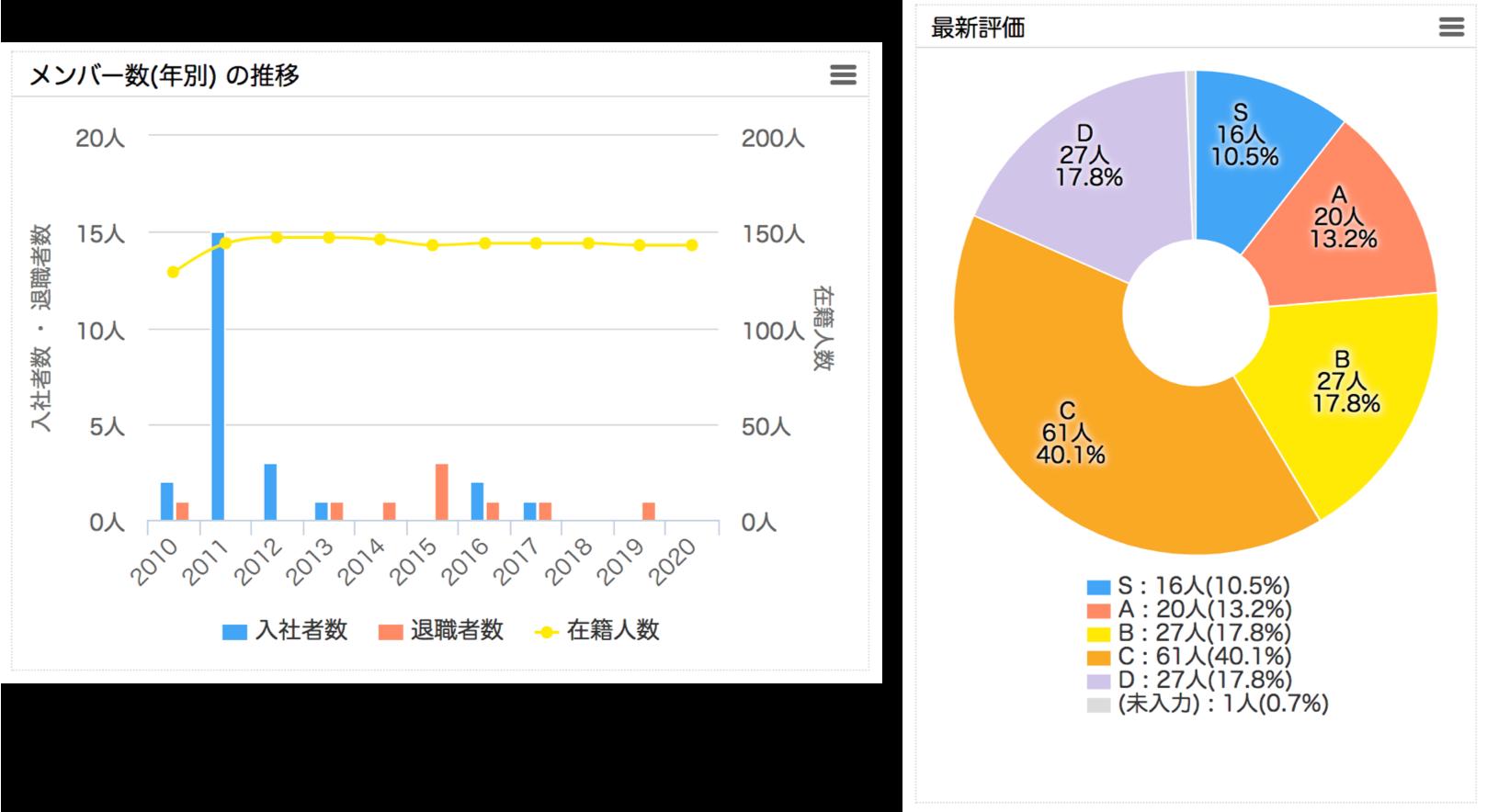 ▲CHART BOARDの画面イメージ。全社員の集計情報をわかりやすくグラフ化。男女比、年齢層といった基本情報はもちろん、評価の分布や資格保有の割合など、あらゆる管理項目をグラフで確認できます(※画像はサンプルです)