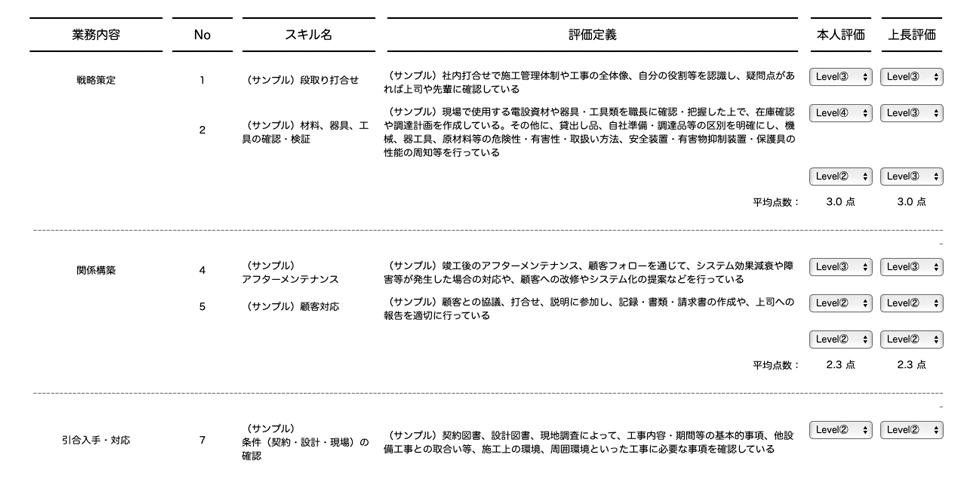 カオナビの評価機能に反映されたスキルマップ(イメージ図)