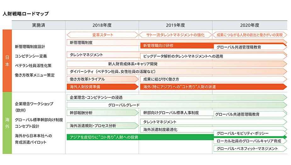 ▲サトーのタレントマネジメントへの取り組みを示す人財戦略ロードマップ