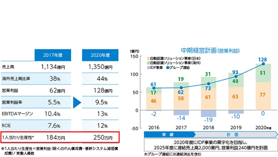 ▲2020年までに生産性の約4割向上を目指す